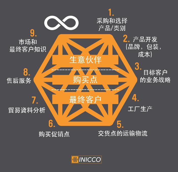 INICCO_METODO2018_CHN
